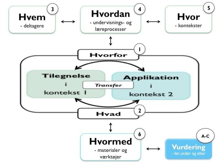 Transferdesign_centrale_kategorier